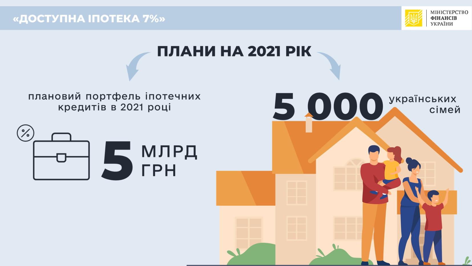 іпотечний ринок