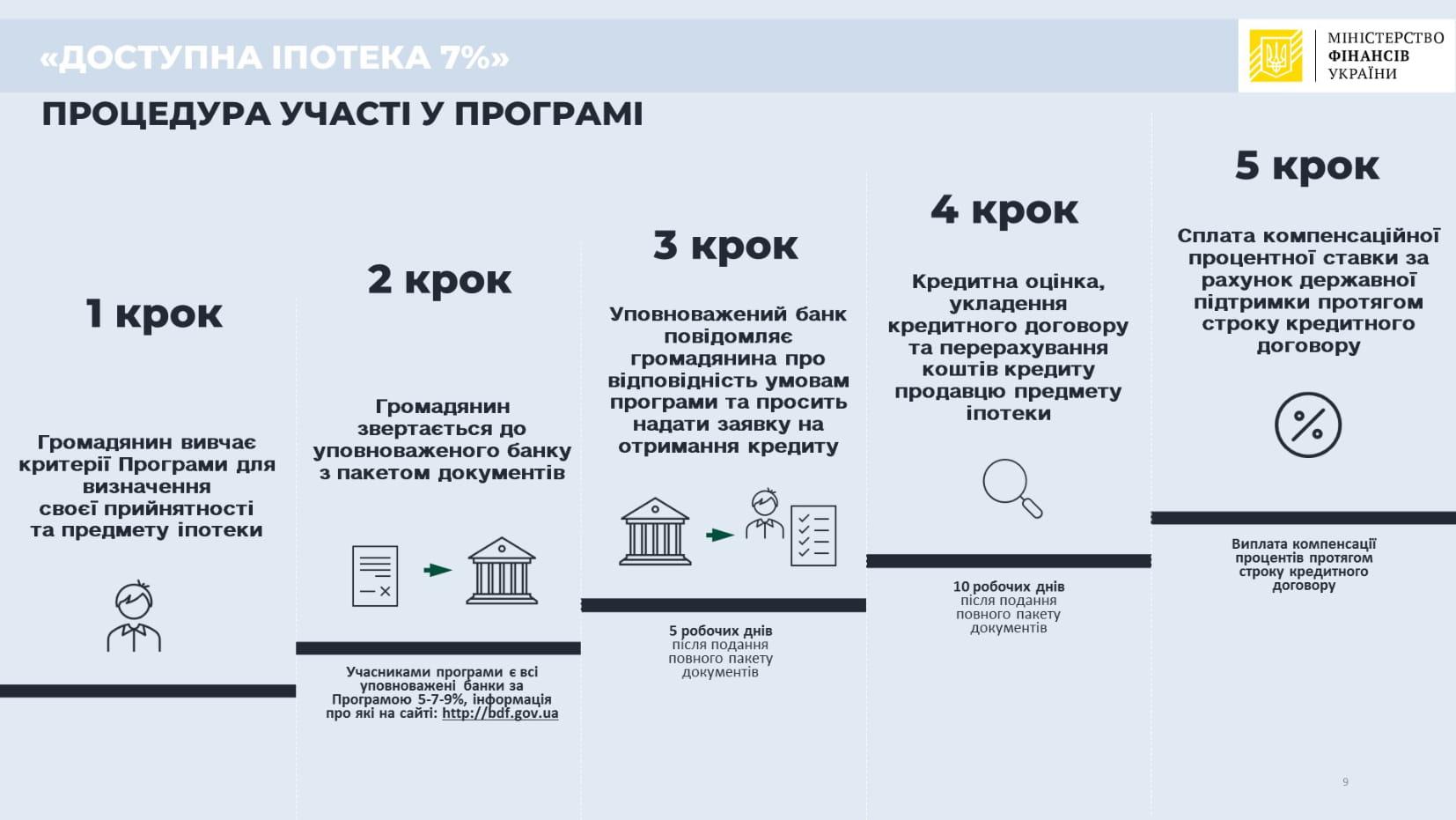 державна програма