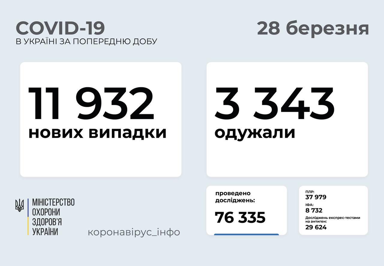 11 932 нових випадки коронавірусної хвороби COVID-19 зафіксовано в Україні