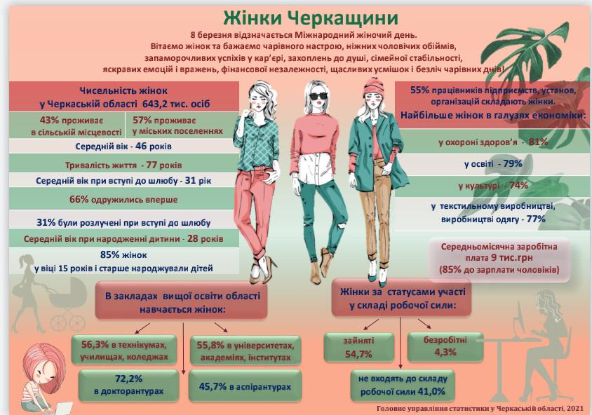 Жінки на Черкащині заробляють менше, ніж чоловіки, – статистика