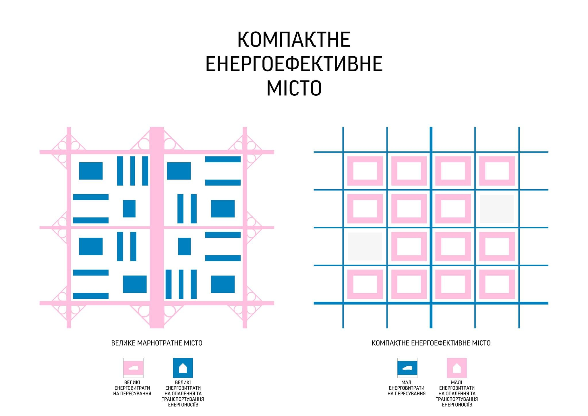 Черкаси потребують розробки детального плану містобудування