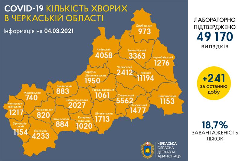 Епідситуація на Черкащині: минулої доби +241 випадок коронавірусу