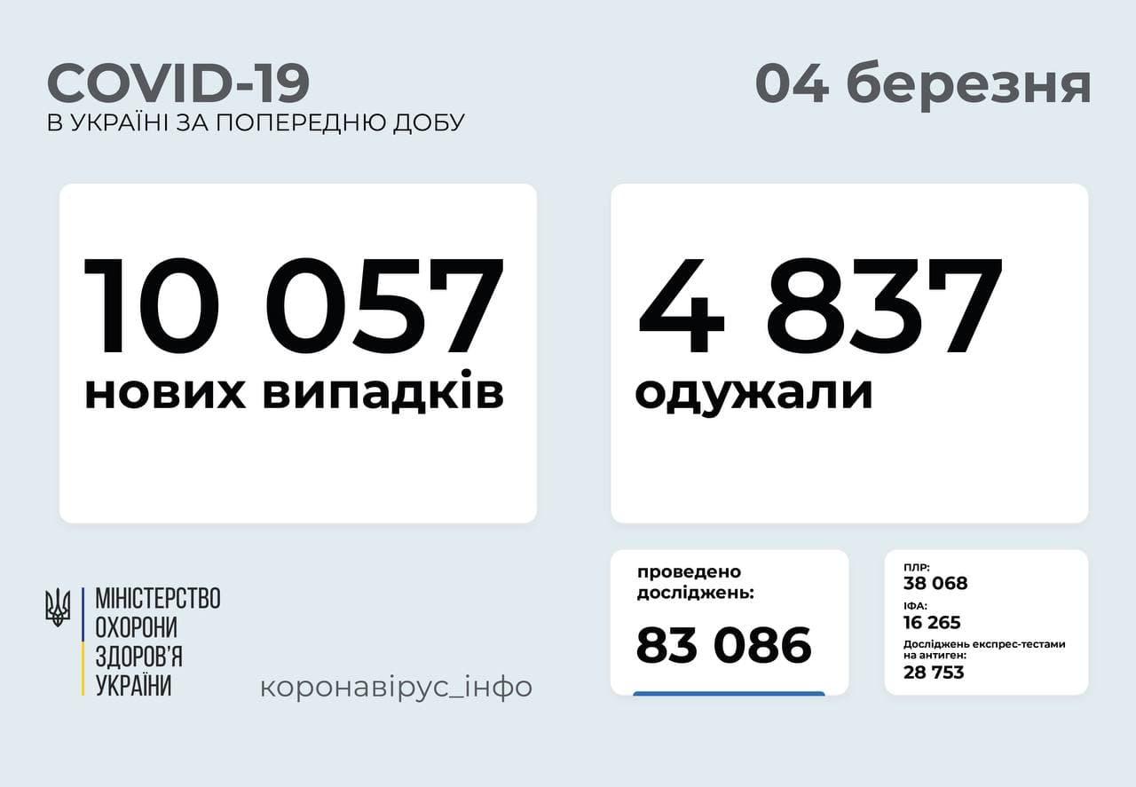 В Україні зафіксовано понад 10 тисяч нових випадків COVID-19
