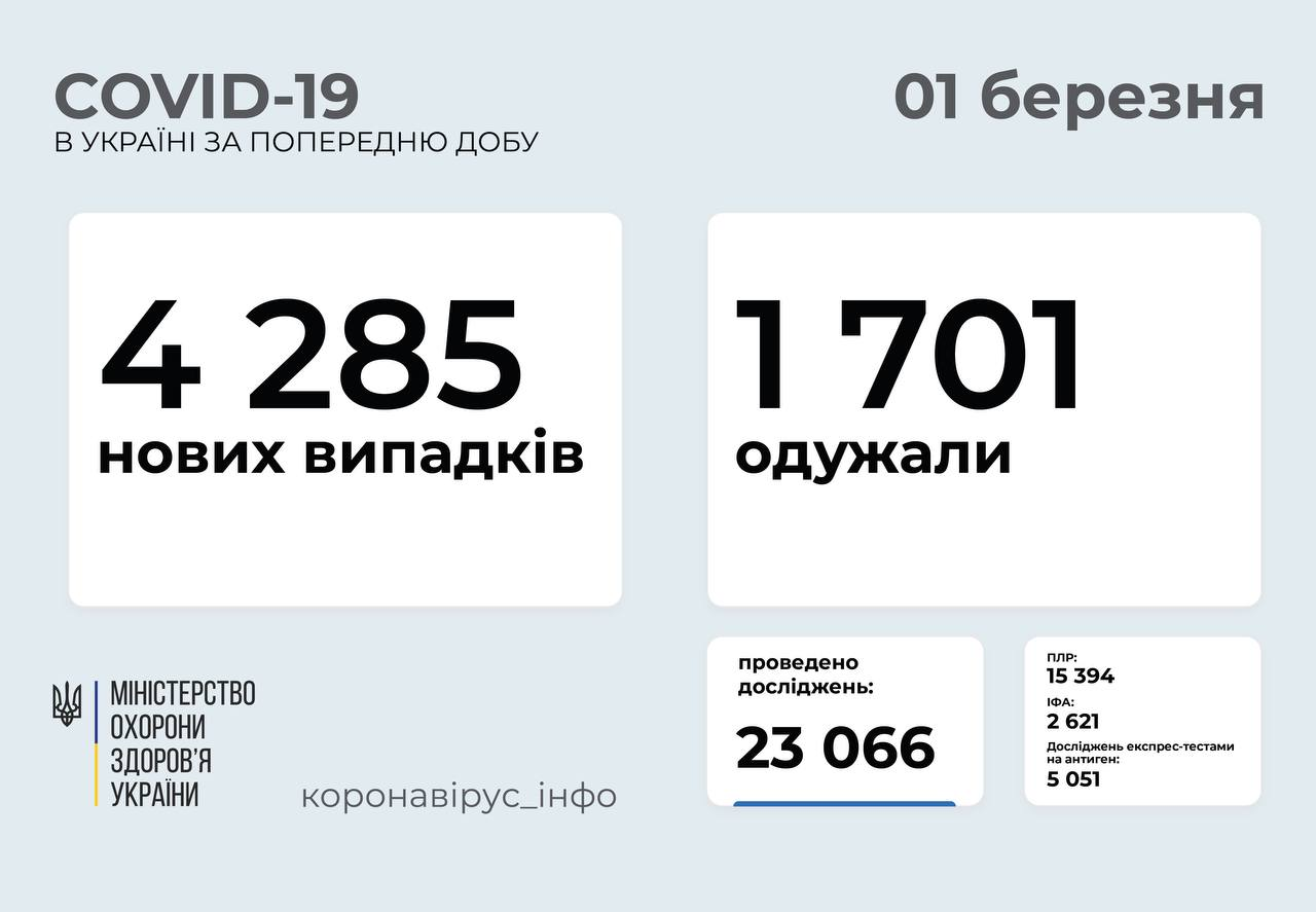 4 285 нових випадків коронавірусної хвороби COVID-19 зафіксовано в Україні