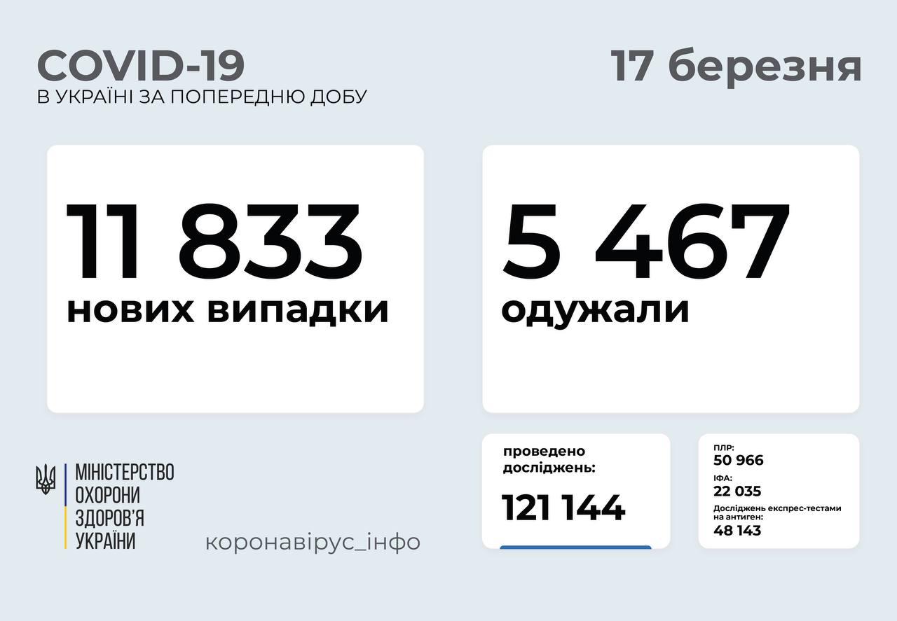 11 833 нові випадки коронавірусної хвороби COVID-19 зафіксовано в Україні