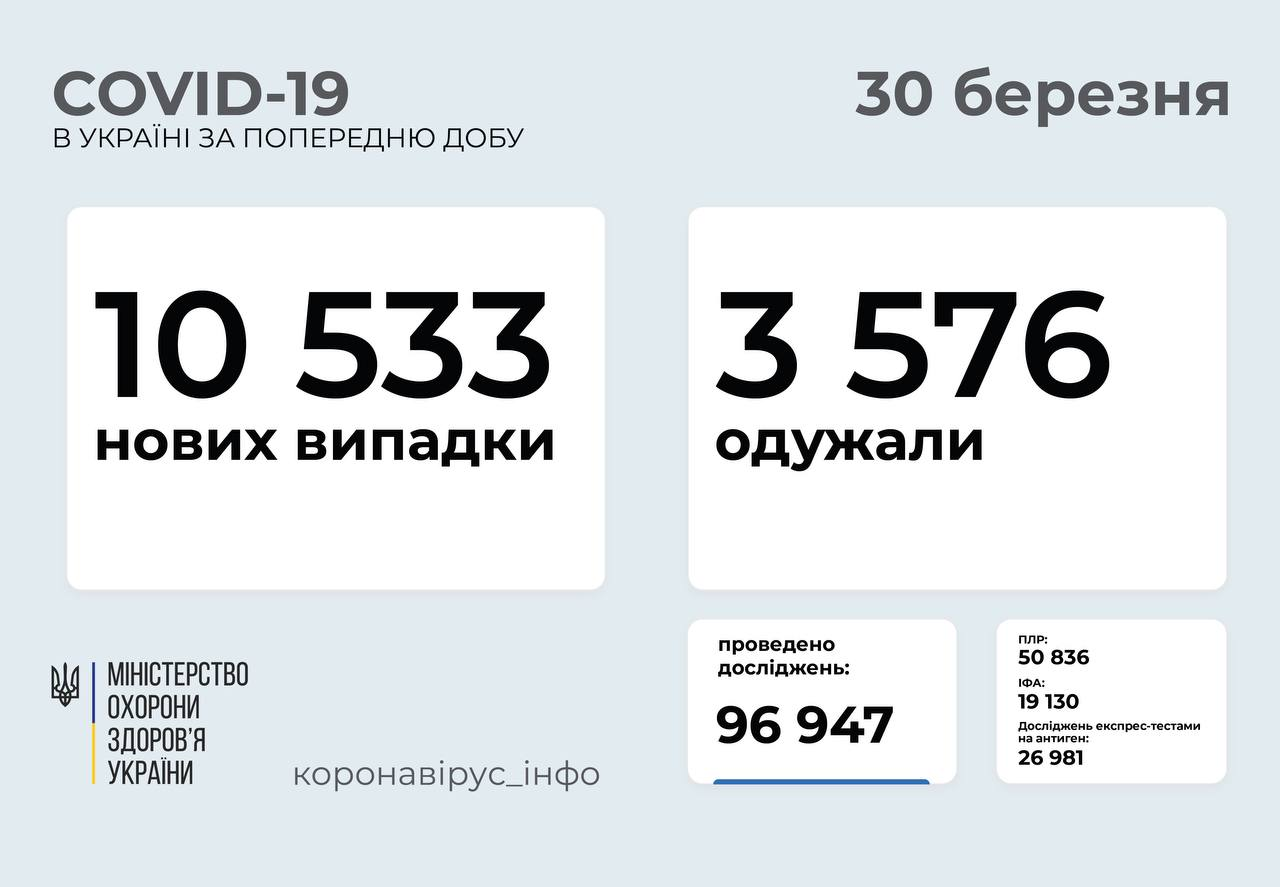 10 533 нові випадки коронавірусної хвороби зафіксували в Україні