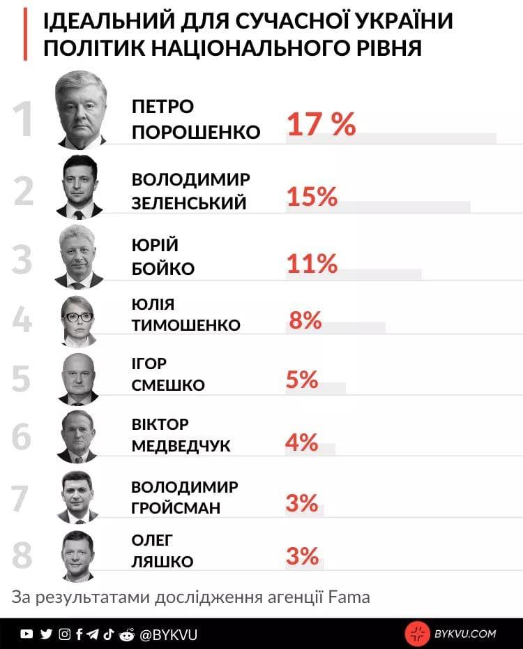 Порошенко очолив рейтинг «ідеального лідера для України» серед сучасників, – опитування Fama