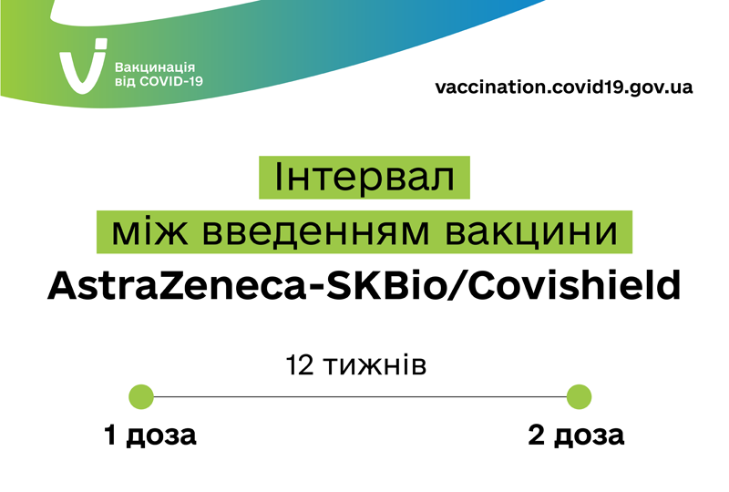 Щепитися другою дозою Covishield можна через 12 тижнів після першої