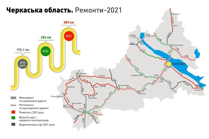 На Черкащині повністю оновлять п'ять автошляхів (КАРТА)
