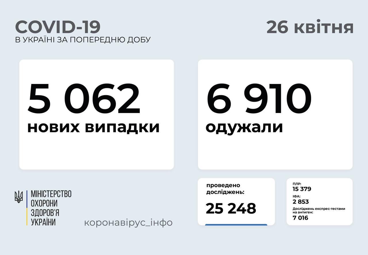 5 062 нові випадки COVID-19 зафіксували в Україні