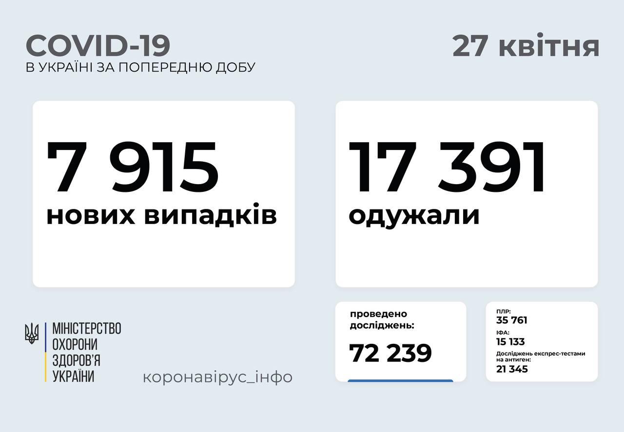 Майже 8 тисяч випадків за добу: статистика поширення коронавірусу в Україні