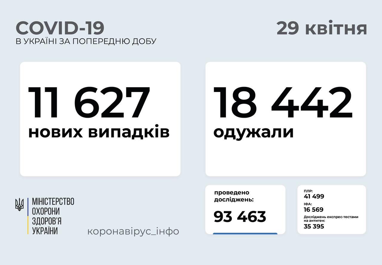 11 627 нових випадків COVID-19 зафіксували в Україні
