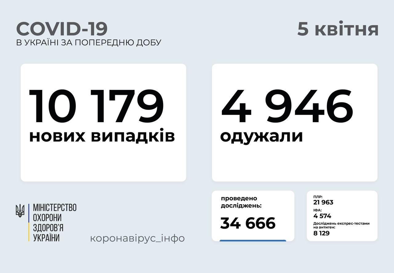 10 179 нових випадків коронавірусної хвороби COVID-19 зафіксовано в Україні