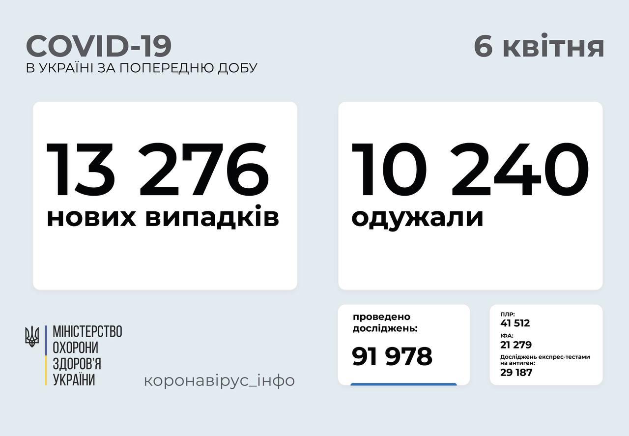 13 276 нових випадків COVID-19 зафіксували в Україні