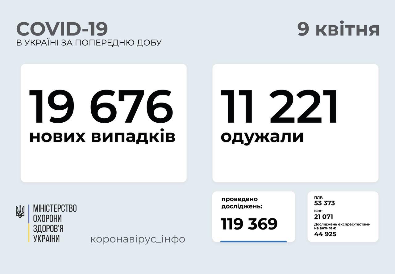 19 676 нових випадків COVID-19 зафіксували в Україні