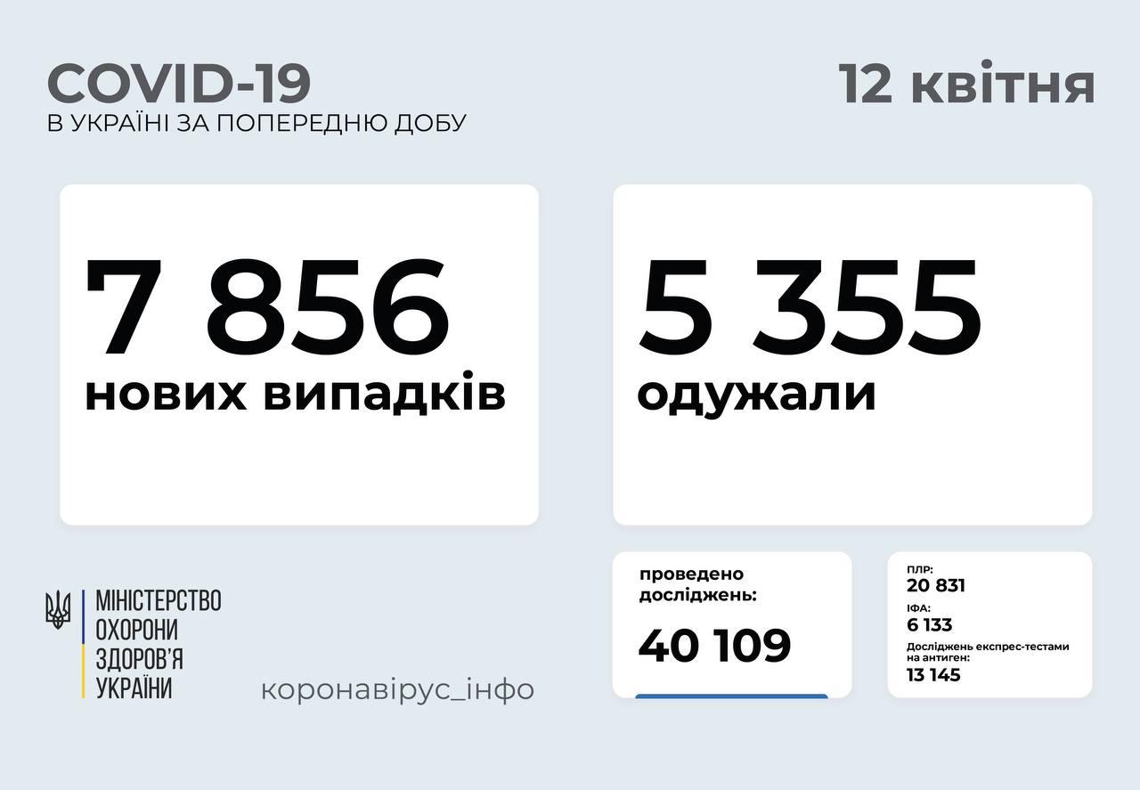 Майже 8 тисяч за добу: статистика поширення коронавірусу в Україні