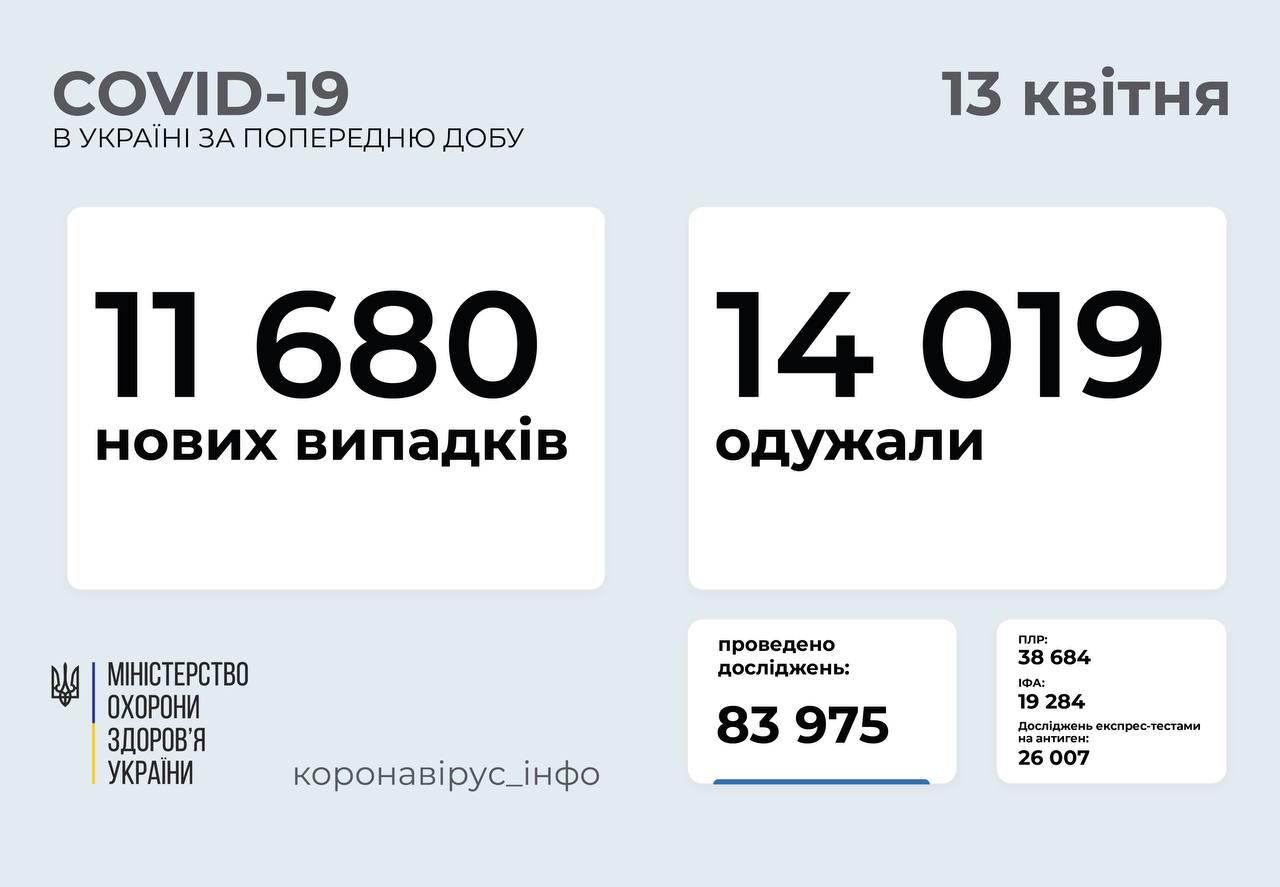 11 680 нових випадків COVID-19 зафіксували в Україні
