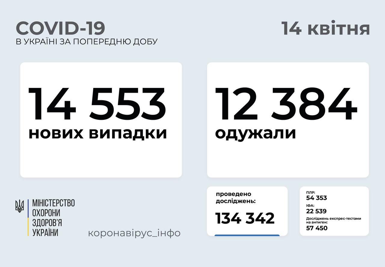 14 553 нові випадки COVID-19 зафіксували в Україні за добу