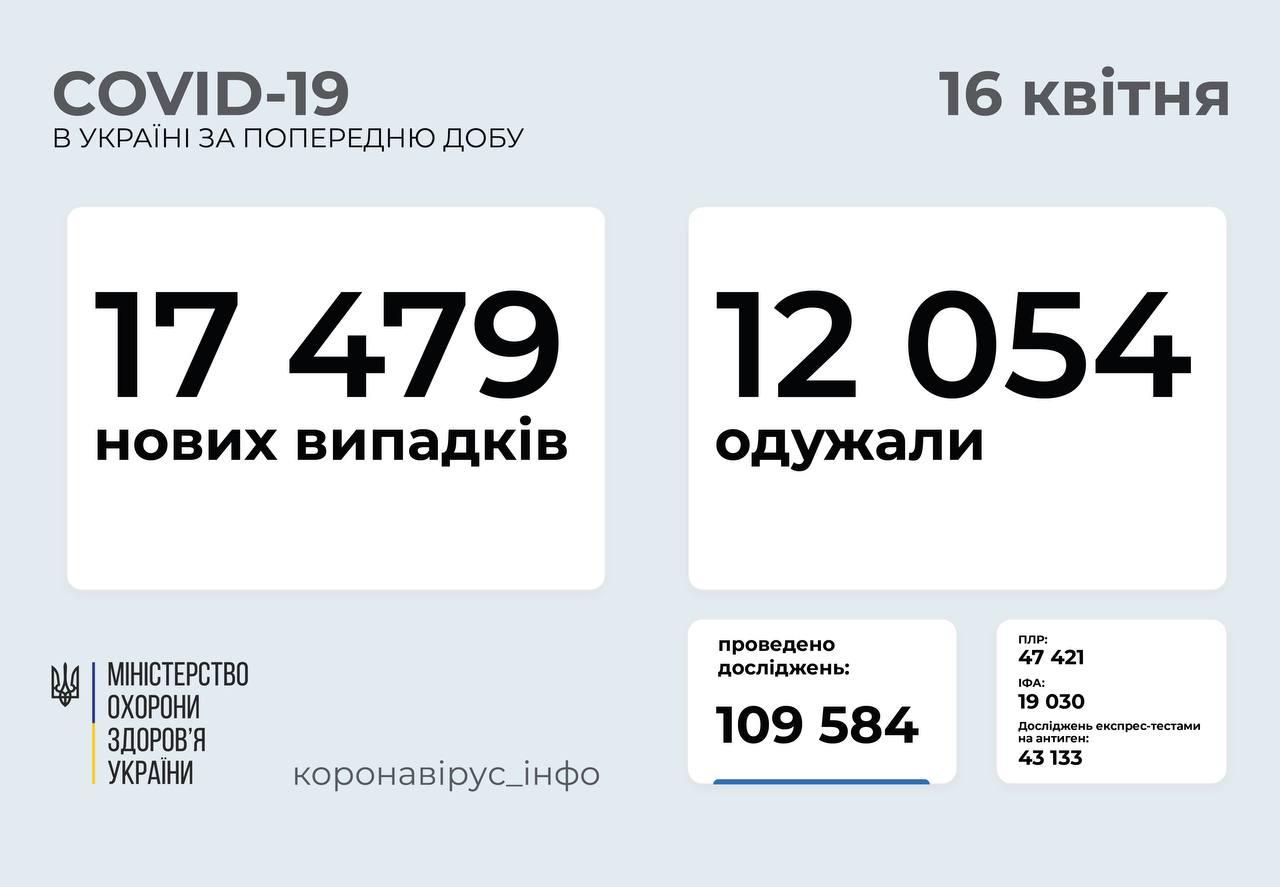 Понад 17 тисяч нових випадків COVID-19 зафіксували в Україні