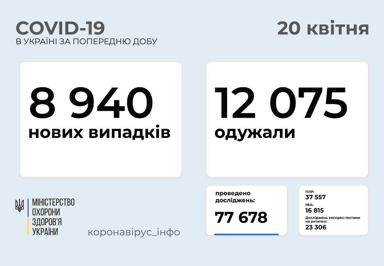 8 940 нових випадків коронавірусної хвороби COVID-19 зафіксували в Україні
