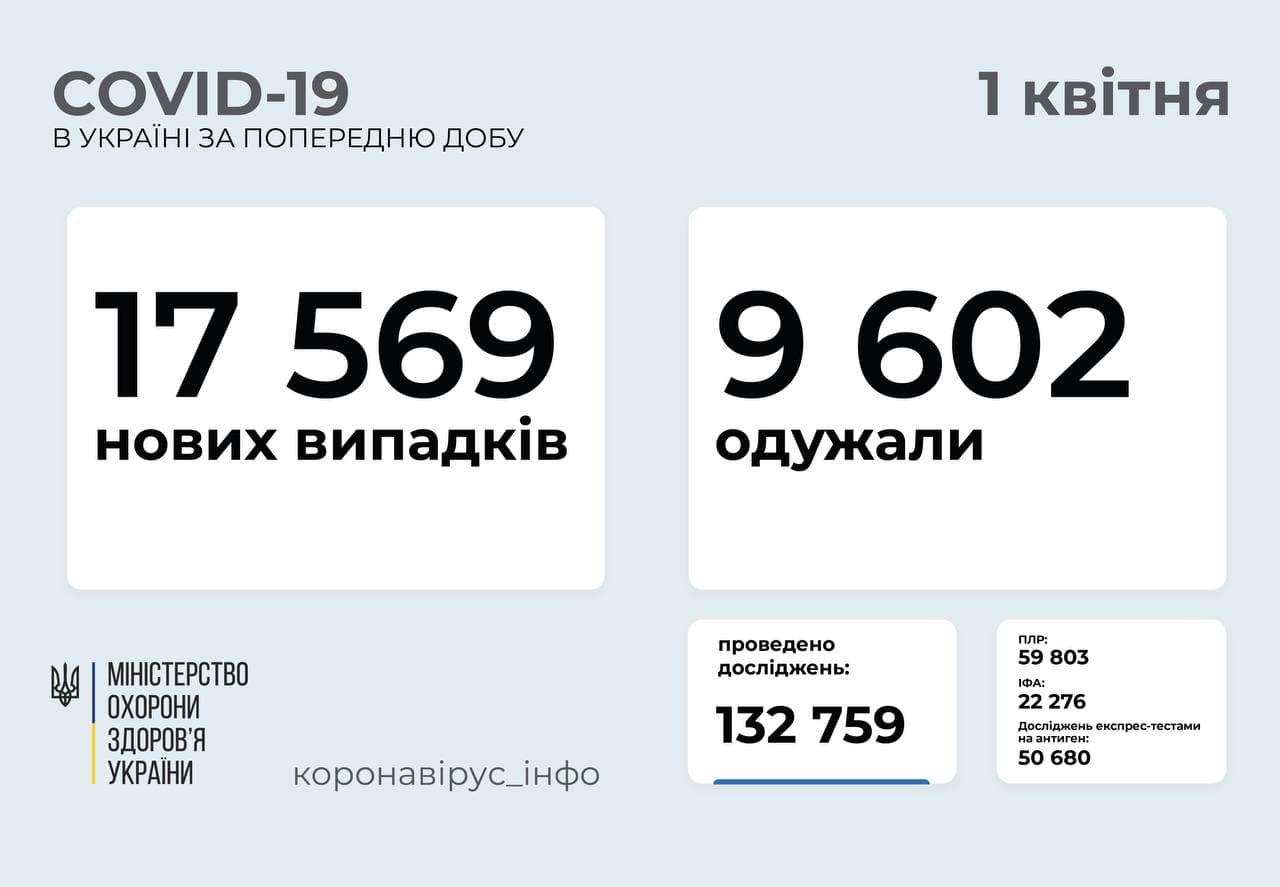 Понад 17 тисяч за добу: статистика поширення COVID-19 в Україні