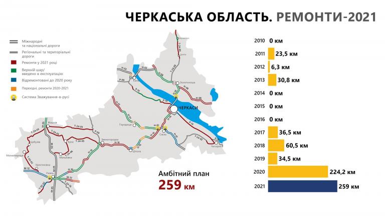 Цьогоріч в області відновлять 259 кілометрів державних доріг