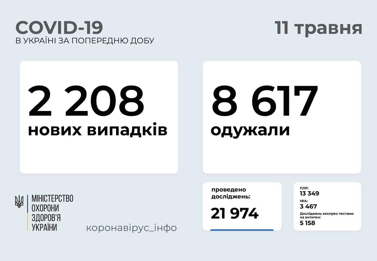 2 208 нових випадків коронавірусної хвороби COVID-19 зафіксували в Україні