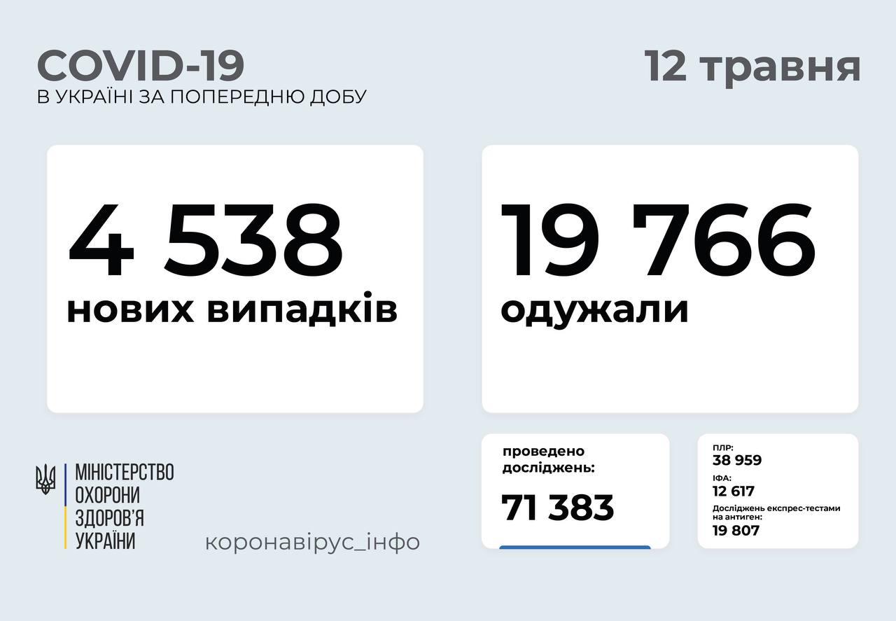 Понад 4 500 хворих за добу: статистика поширення COVID-19