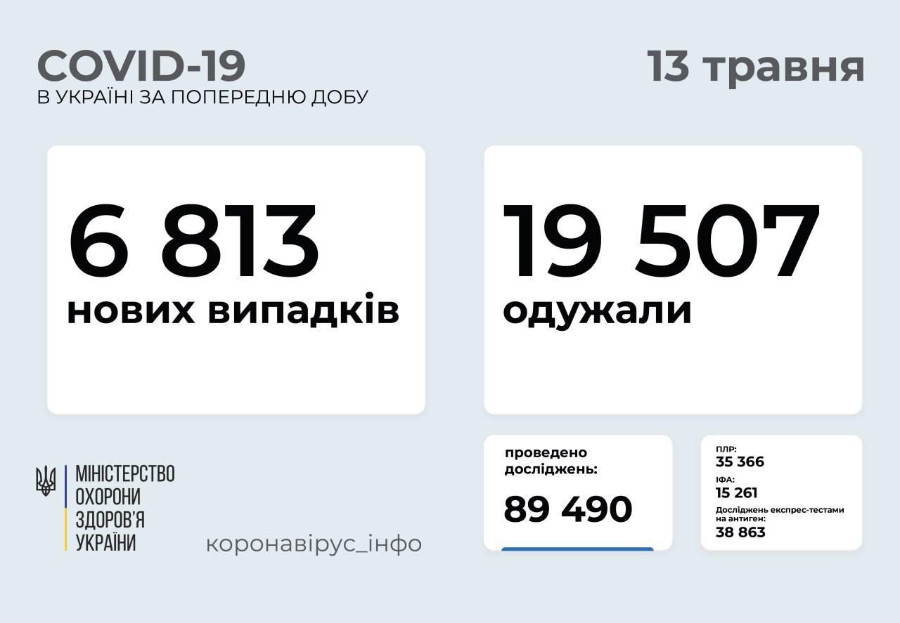 Від коронавірусу за добу одужали понад 19 500 українців