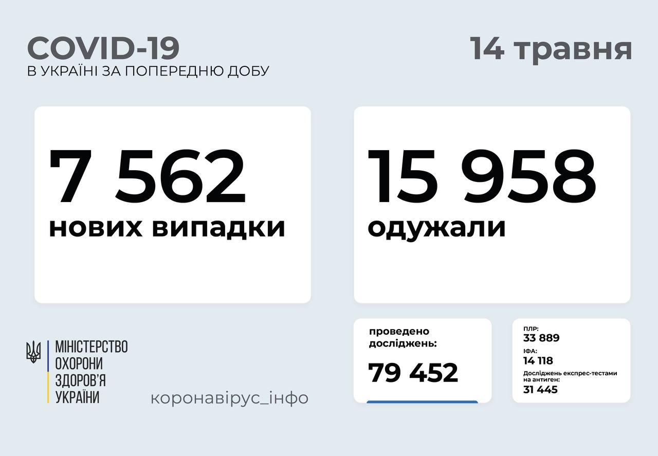 За добу понад 7 500 випадків захворювання на ковід: статистика поширення в Україні