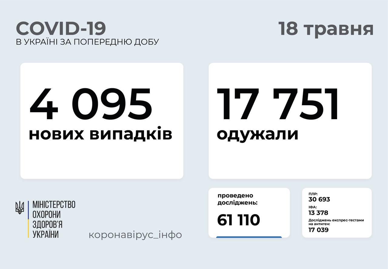 4 095 нових випадків коронавірусної хвороби COVID-19 зафіксували в Україні
