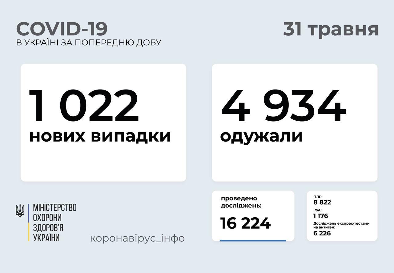 1 022 нові випадки коронавірусної хвороби COVID-19 зафіксували в Україні