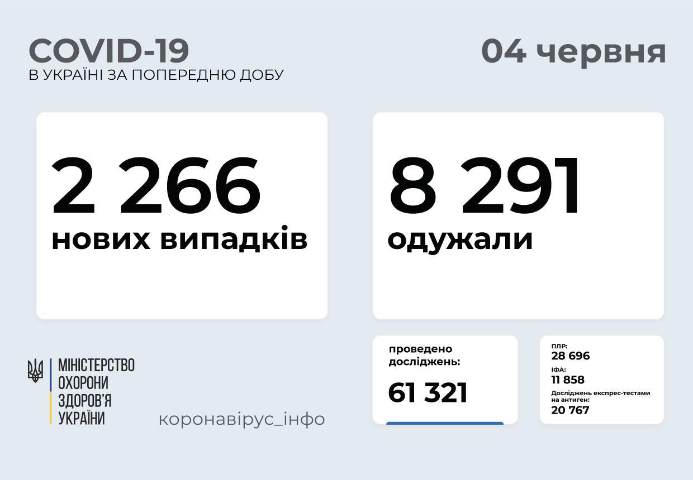 2 266 нових випадків COVID-19 зафіксували в Україні