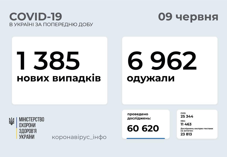 1 385 нових випадків COVID-19 зафіксували в Україні