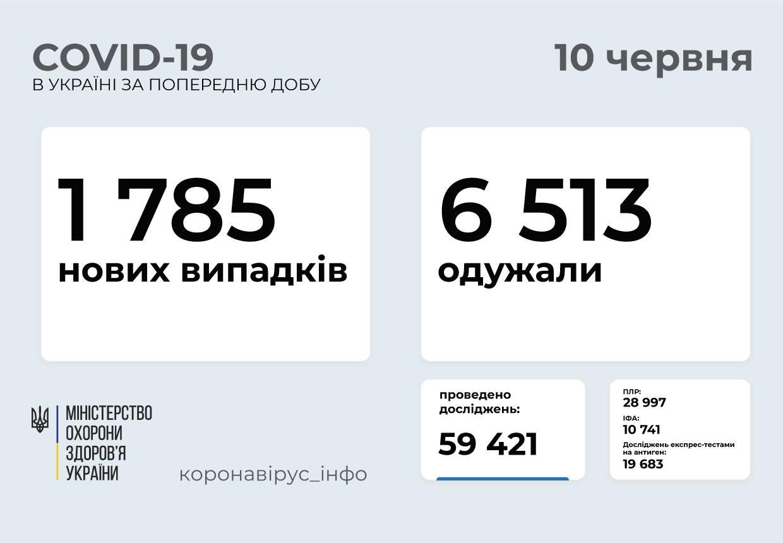 1 785 нових випадків COVID-19 зафіксували в Україні