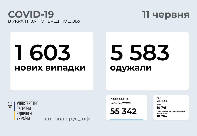 Понад 1 600 нових випадків захворювання на COVID-19: статистика поширення в Україніі