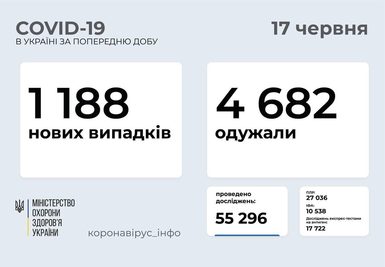 1 188 нових випадків COVID-19 зафіксували в Україні