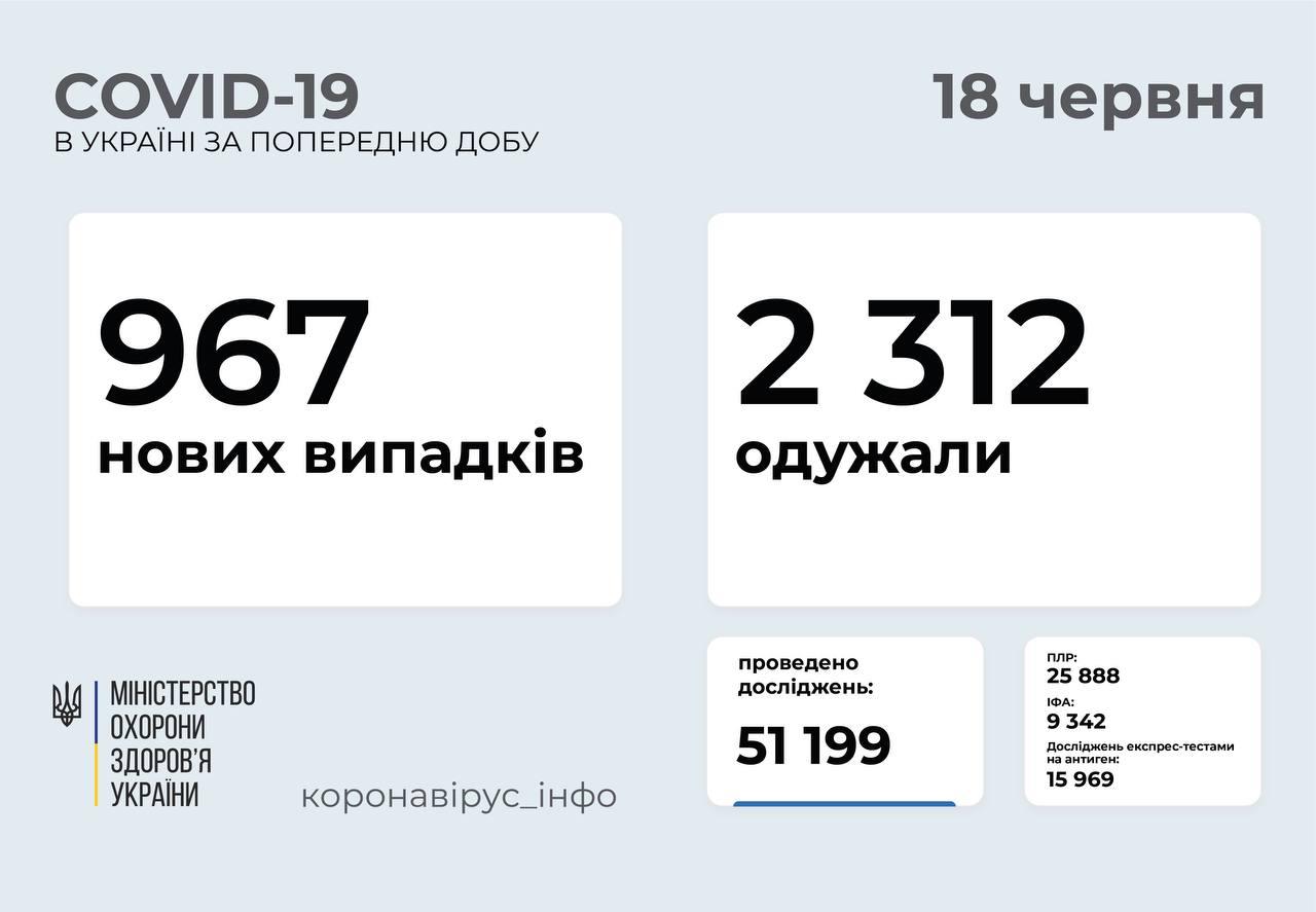 Майже тисяча випадків захворювання на COVID-19 за добу: статистика поширення в Україні