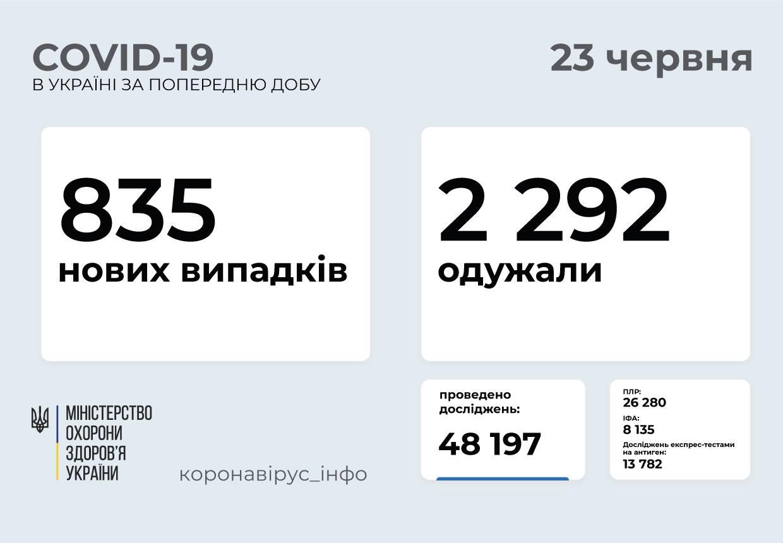 835 нових випадків COVID-19 зафіксували в Україні за добу