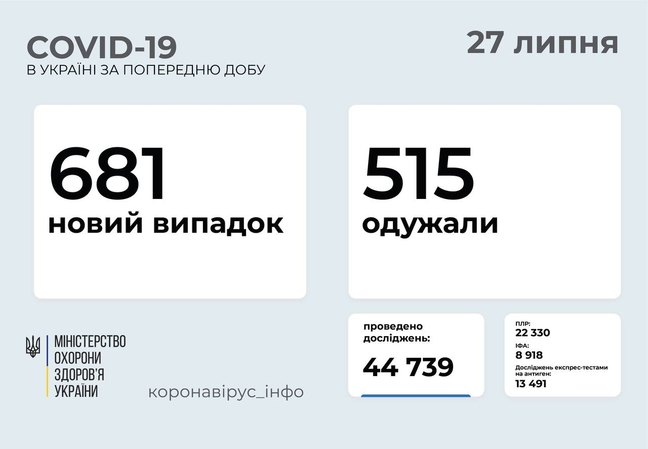 681 новий випадок COVID-19 зафіксували в Україні