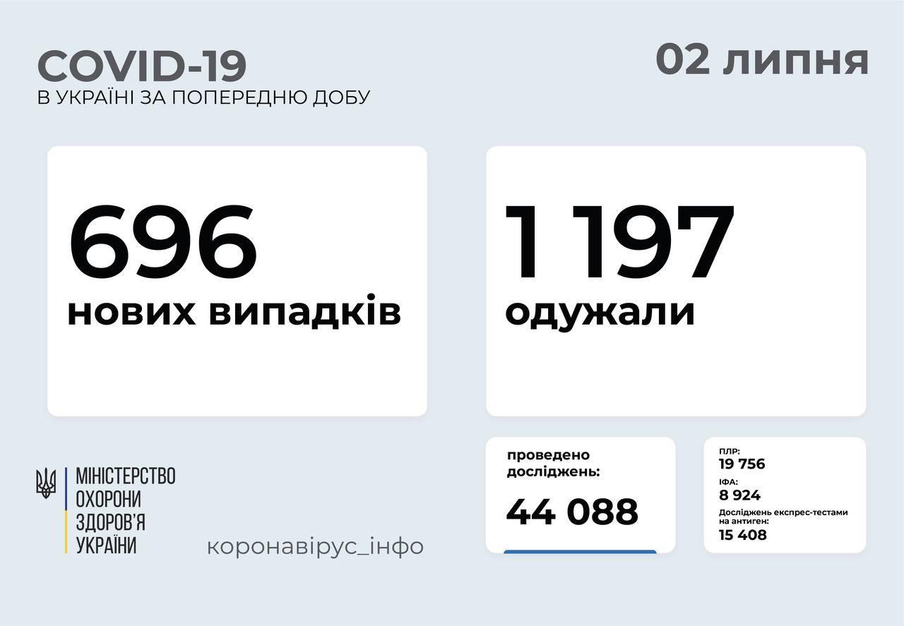 Майже 700 випадків COVID-19 зафіксували в Україні