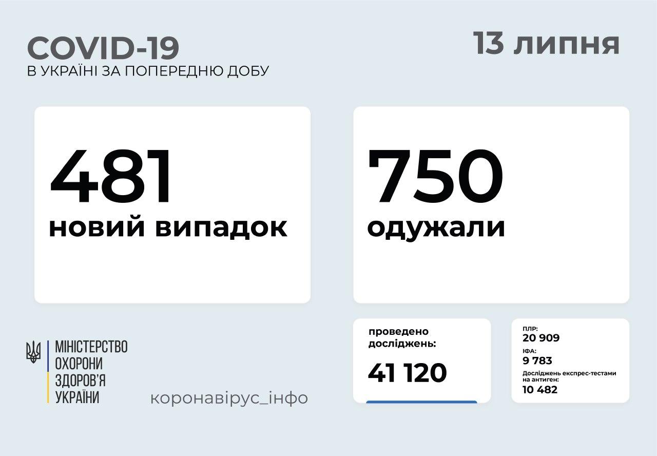 481 новий випадок COVID-19 зафіксували в Україні