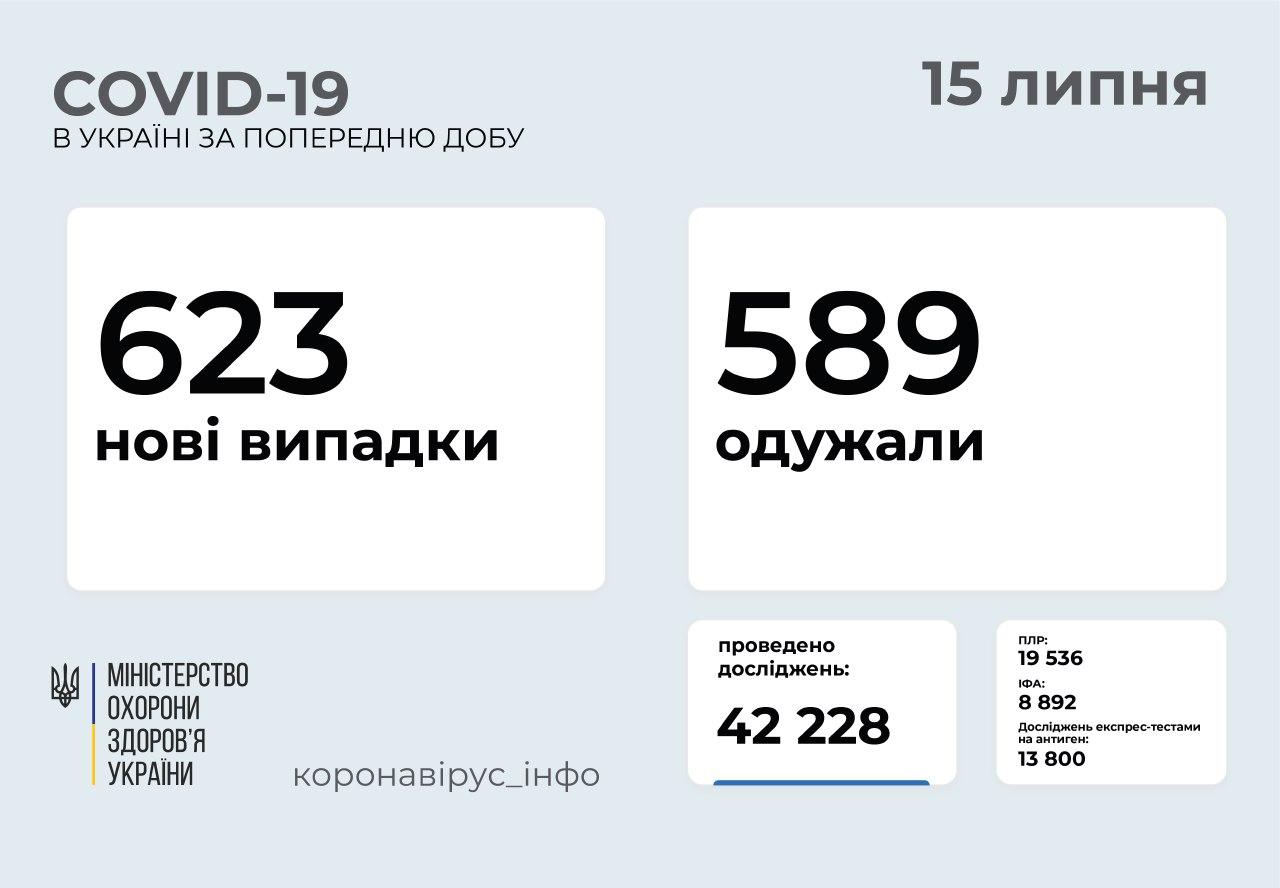 623 нові випадки COVID-19 зафіксували в Україні