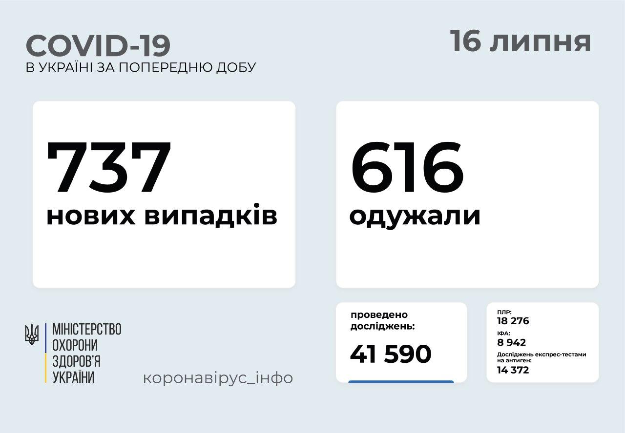 737 нових випадків COVID-19 зафіксували в Україні