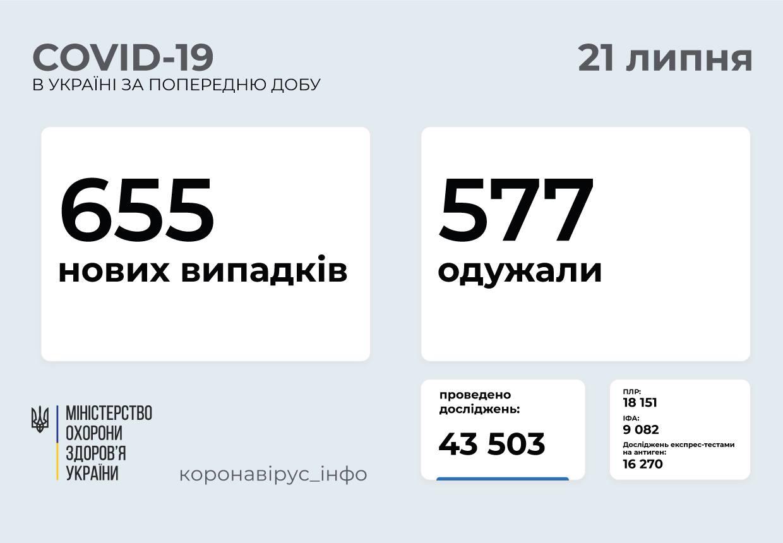 655 нових випадків COVID-19 зафіксували в Україні
