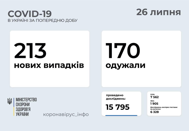 Понад 200 випадків захворювання на COVID-19: статистика поширення в Україні