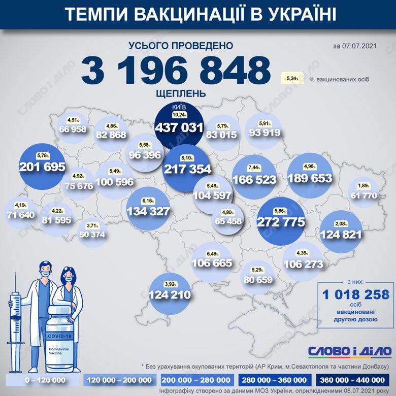 Понад мільйон українців повністю вакцинувалися від COVID-19 (КАРТА)