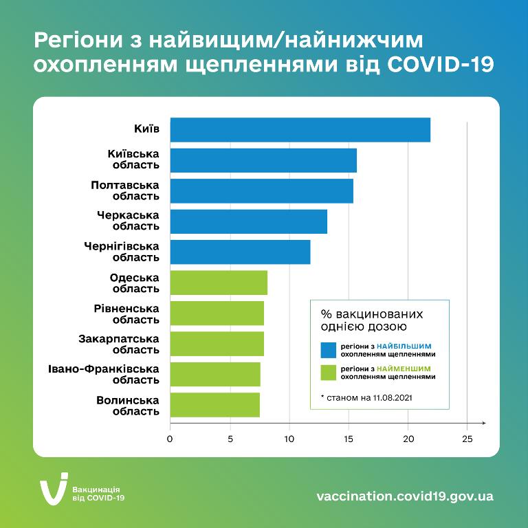 Наша область – серед лідерів із вакцинації населення