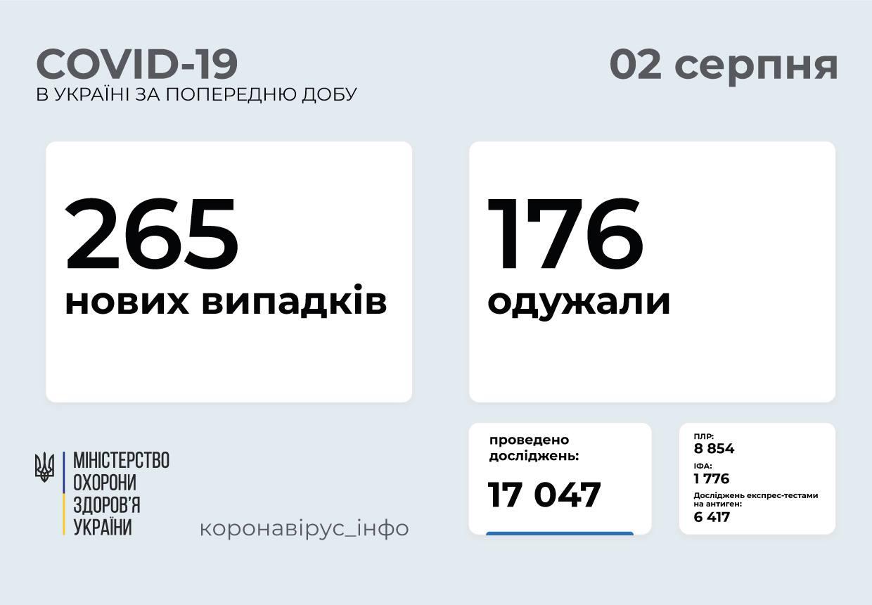 265 нових випадків COVID-19 зафіксували в Україні