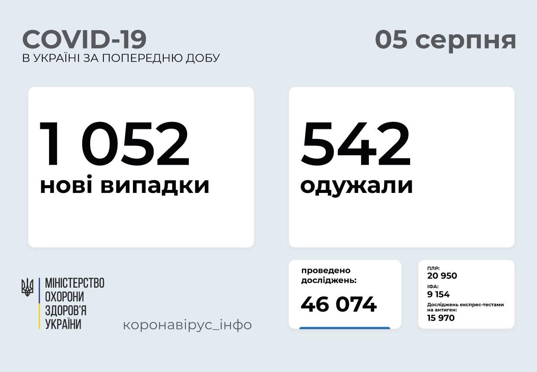 Понад тисяча випадків за добу: статистика поширення коронавірусу в Україні